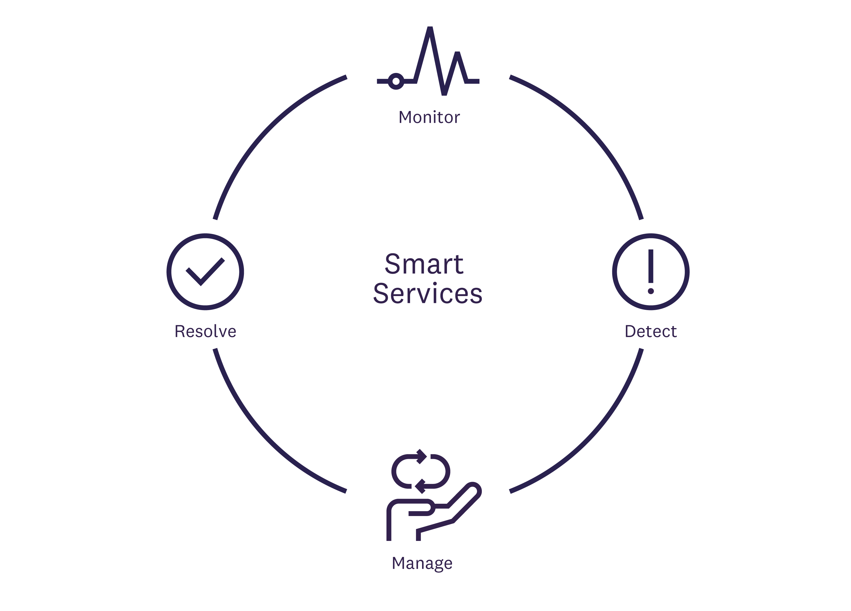 Smart Monitoring provides business intelligence and operational insight